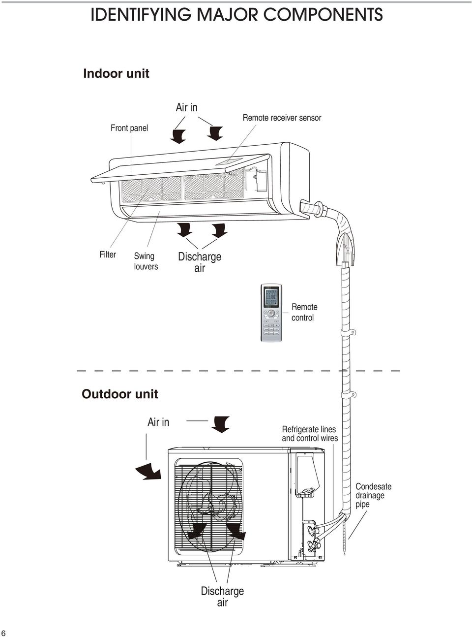 air Remote control Outdoor unit Air in Refrigerate lines