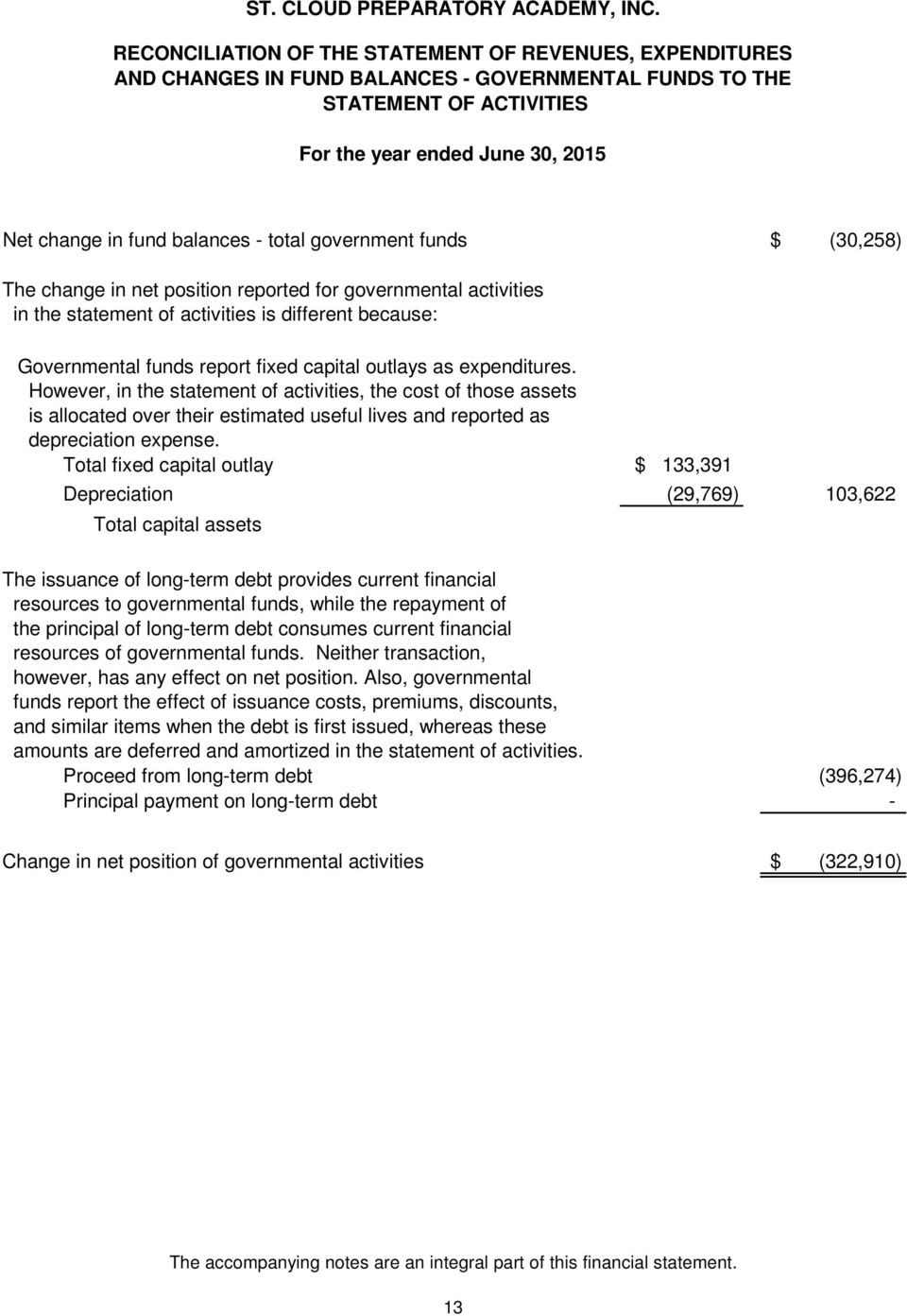 - total government funds $ (30,258) The change in net position reported for governmental activities in the statement of activities is different because: Governmental funds report fixed capital