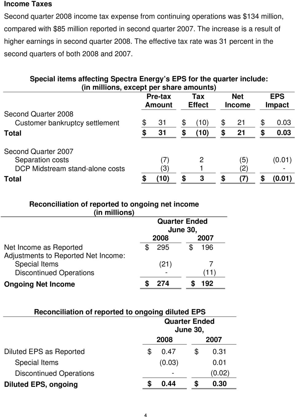 Special items affecting Spectra Energy s EPS for the quarter include: (in millions, except per share amounts) Pre-tax Amount Tax Effect Net Income EPS Impact Second Quarter 2008 Customer bankruptcy