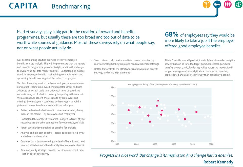 Our benchmarking solution provides effective employee benefits market analysis.