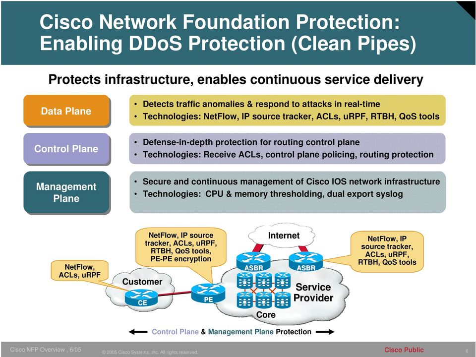 routing protection Management Plane Secure and continuous management of Cisco IOS network infrastructure Technologies: CPU & memory thresholding, dual export syslog NetFlow, ACLs, urpf Customer CE