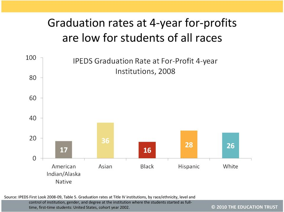 Graduation rates at Title IV institutions, by race/ethnicity, level and control of