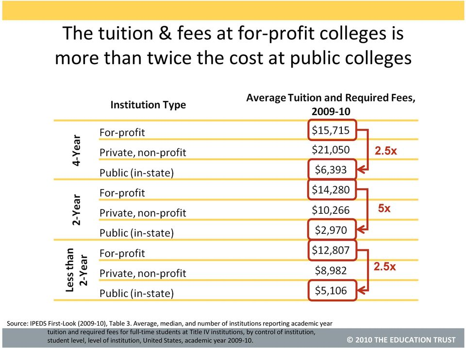 Average, median, and number of institutions reporting academic year tuition and required fees for