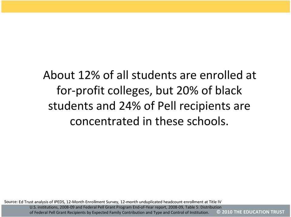 Source: Ed Trust analysis of IPEDS, 12-Month Enrollment Survey, 12-month unduplicated headcount enrollment at Title IV