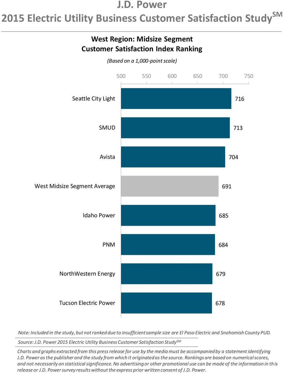 Tucson Electric Power 678 Note: Included in the study, but not ranked due to