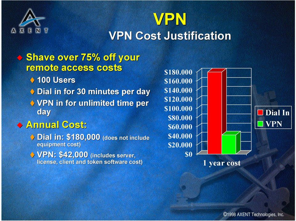 include equipment cost) VPN: $42,000 (includes server, license, client and token software cost)