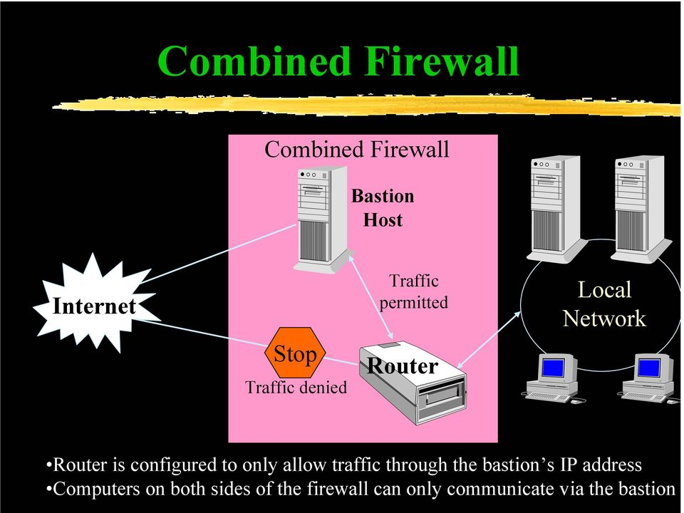 configured to only allow traffic through the bastion s IP address