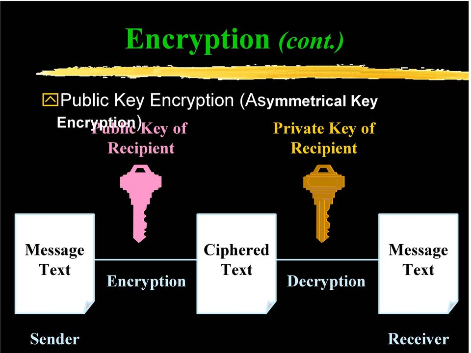 Encryption) Public Key of Recipient Private Key