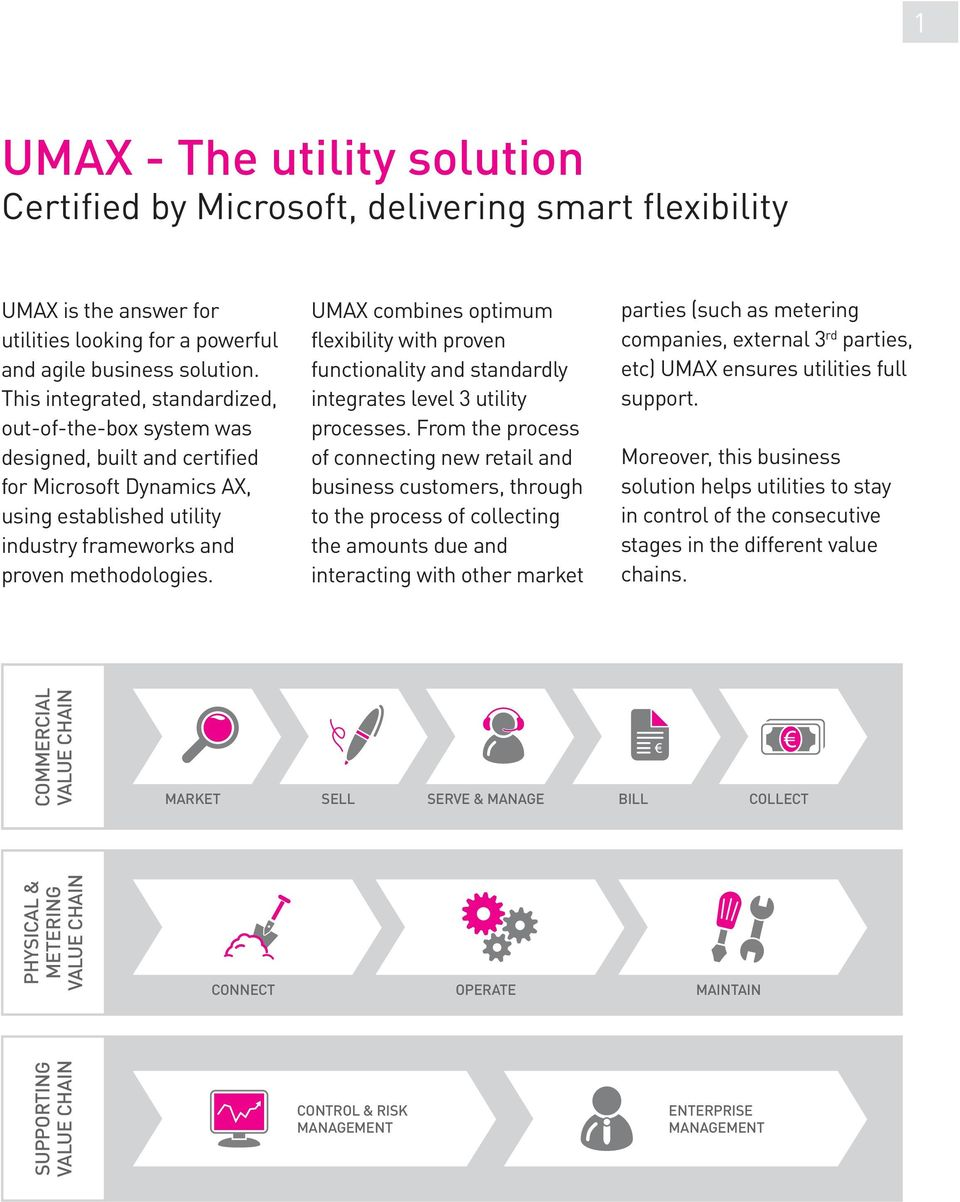 UMAX combines optimum flexibility with proven functionality and standardly integrates level 3 utility processes.