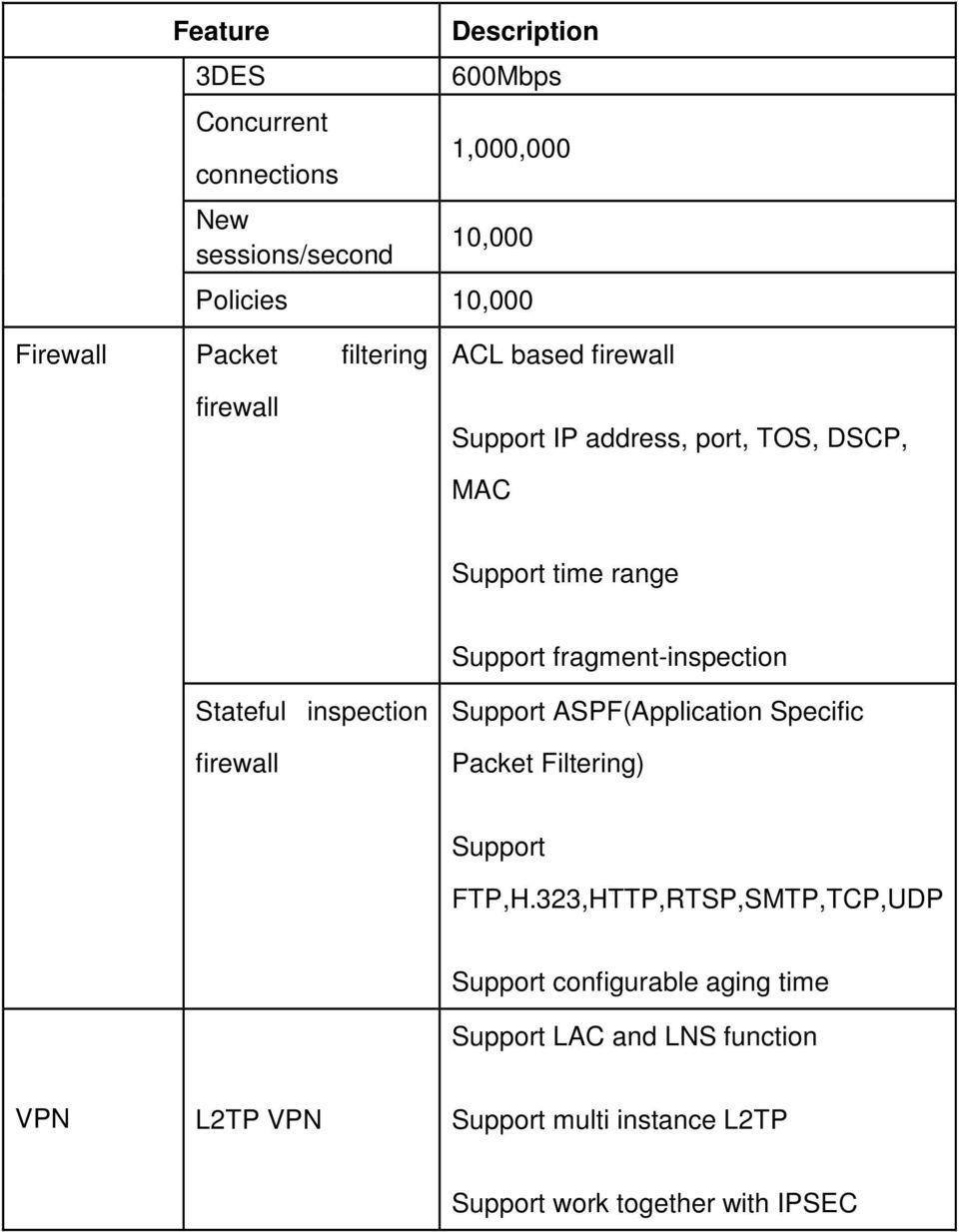 inspection firewall Support ASPF(Application Specific Packet Filtering) Support FTP,H.