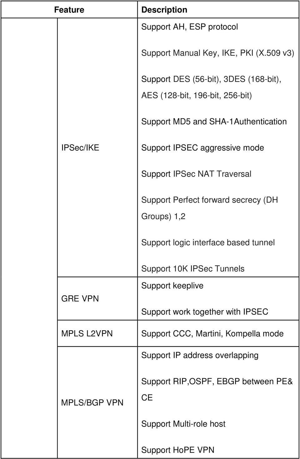 aggressive mode Support IPSec NAT Traversal Support Perfect forward secrecy (DH Groups) 1,2 Support logic interface based tunnel Support 10K
