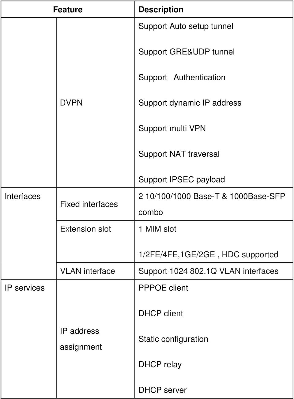 Base-T & 1000Base-SFP combo 1 MIM slot IP services VLAN interface 1/2FE/4FE,1GE/2GE, HDC supported Support 1024