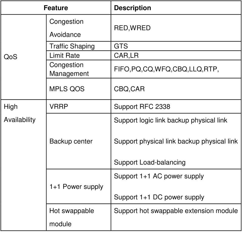 physical link Backup center Support physical link backup physical link Support Load-balancing 1+1 Power