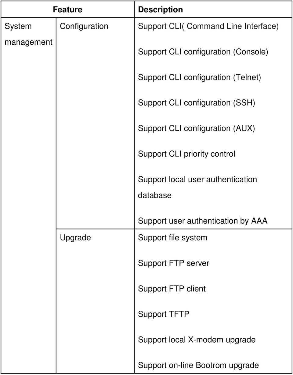priority control Support local user authentication database Support user authentication by AAA Upgrade Support