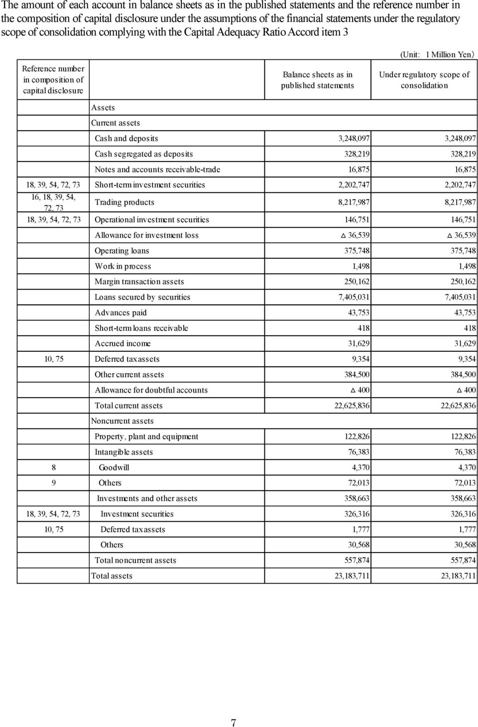 Million Yen) Under regulatory scope of consolidation Assets Current assets Cash and deposits 3,248,097 3,248,097 Cash segregated as deposits 328,219 328,219 Notes and accounts receivabletrade 16,875