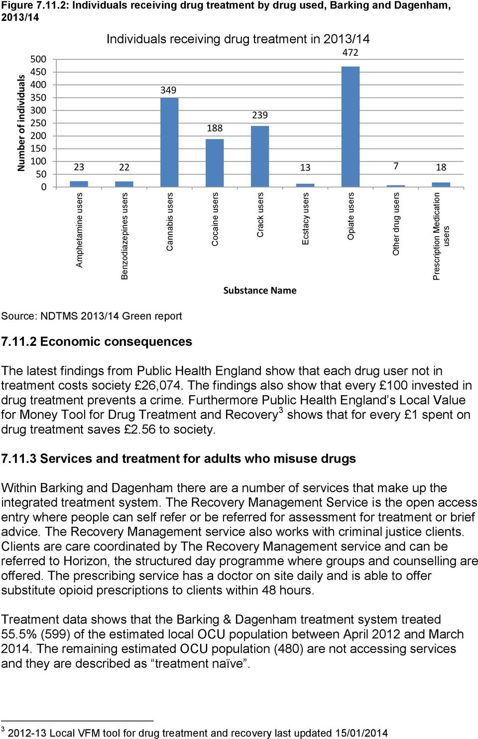 18 Substance Name Source: NDTMS 2013/14 Green report 7.11.2 Economic consequences The latest findings from Public Health England show that each drug user not in treatment costs society 26,074.