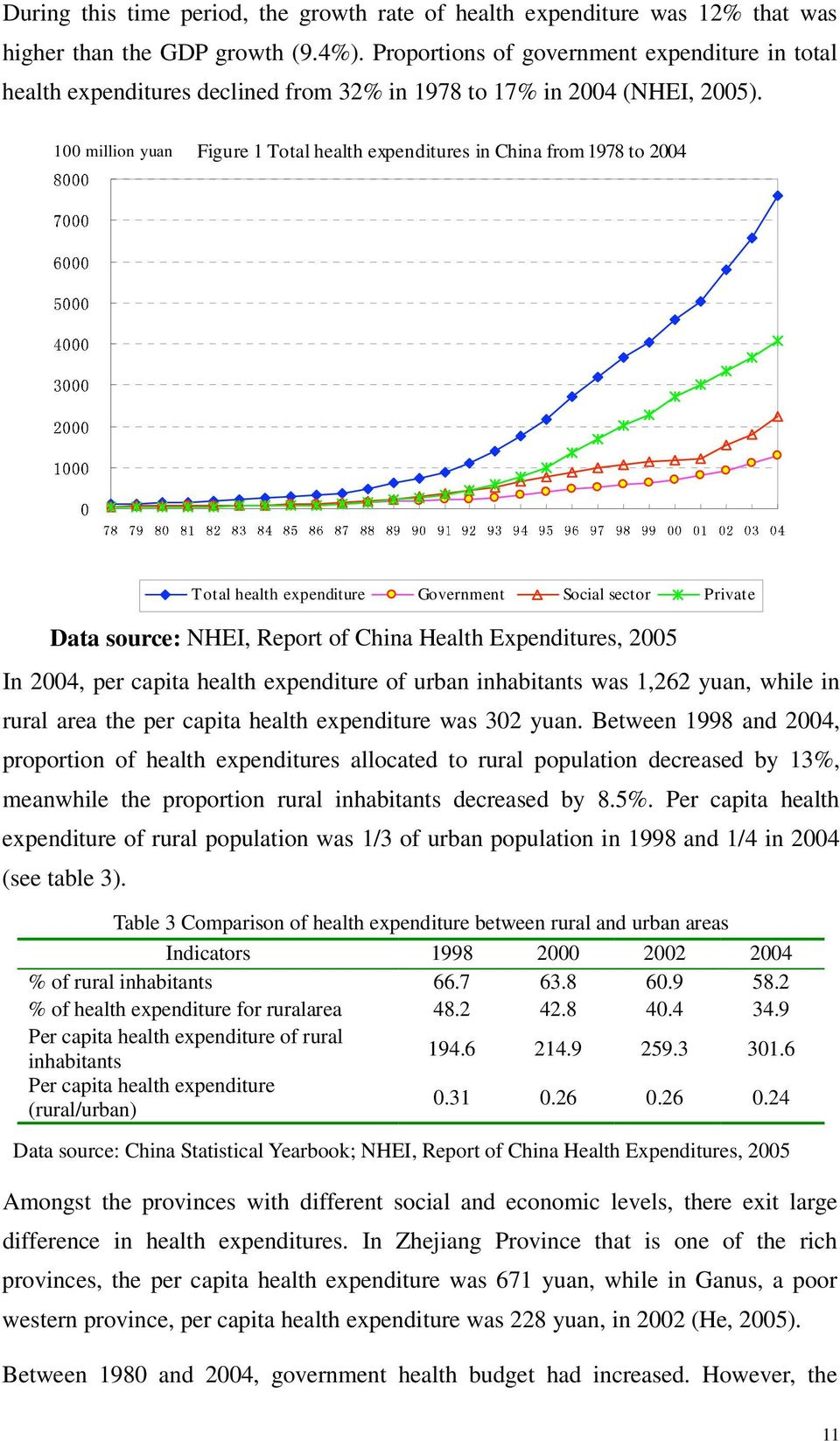 100 million yuan Figure 1 Total health expenditures in China from 1978 to 2004 Total health expenditure Government Social sector Private Data source: NHEI, Report of China Health Expenditures, 2005