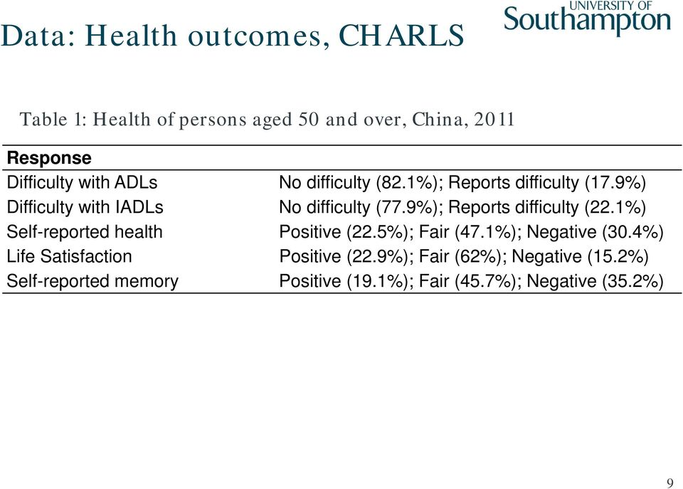 9%); Reports difficulty (22.1%) Self-reported health Positive (22.5%); Fair (47.1%); Negative (30.