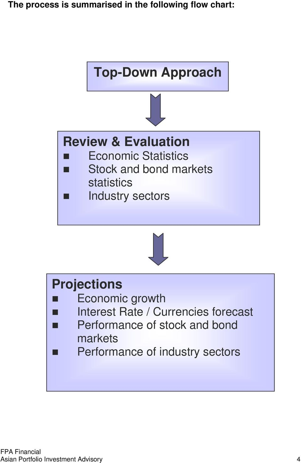 Projections Economic growth Interest Rate / Currencies forecast Performance of