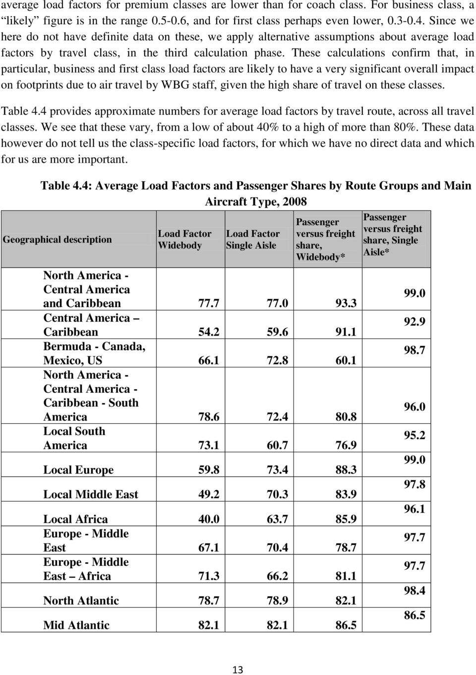These calculations confirm that, in particular, business and first class load factors are likely to have a very significant overall impact on footprints due to air travel by WBG staff, given the high