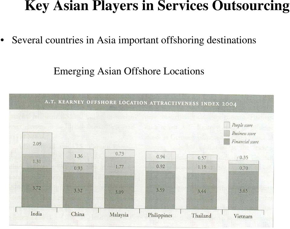 Asia important offshoring