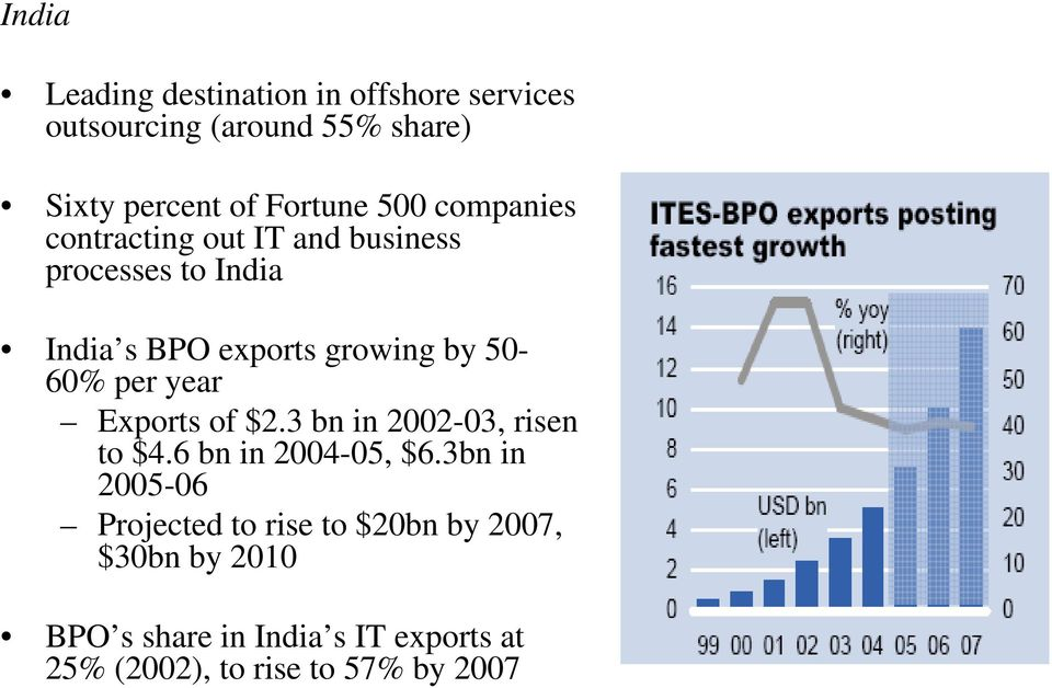 per year Exports of $2.3 bn in 2002-03, risen to $4.6 bn in 2004-05, $6.