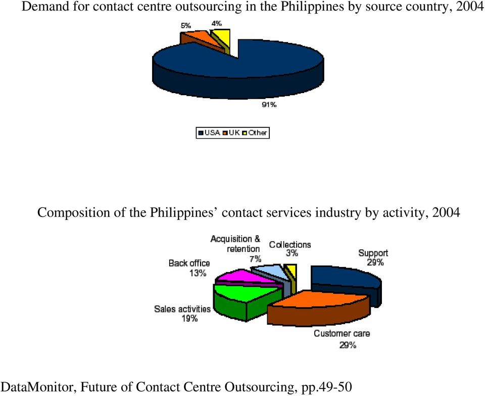 the Philippines contact services industry by