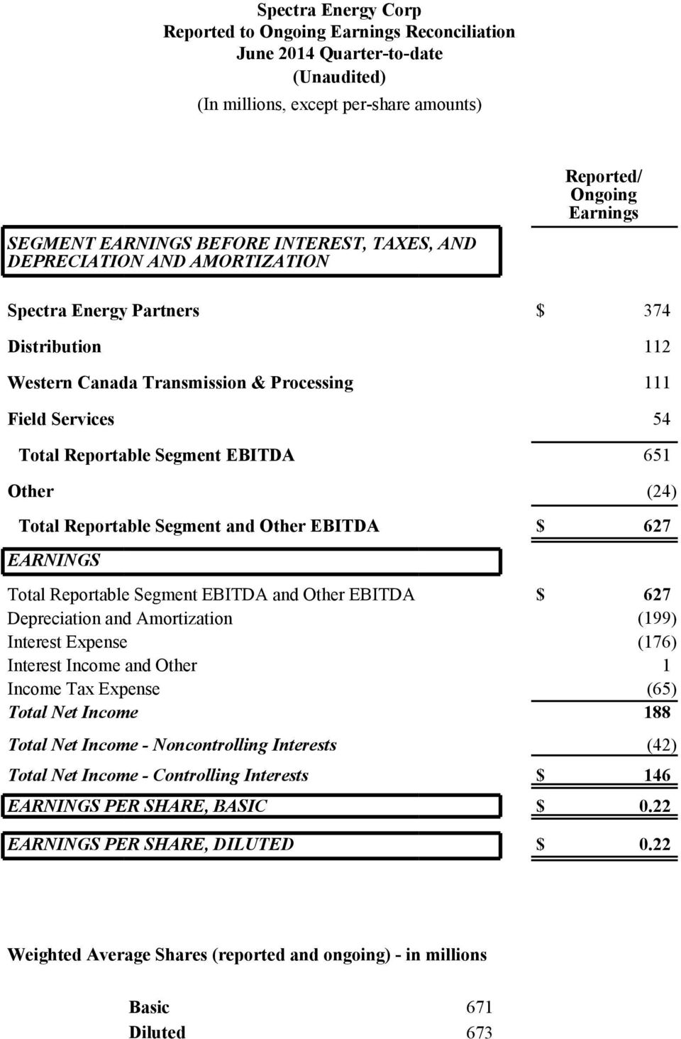 (24) Total Reportable Segment and Other EBITDA $ 627 EARNINGS Total Reportable Segment EBITDA and Other EBITDA $ 627 Depreciation and Amortization (199) Interest Expense (176) Interest Income and