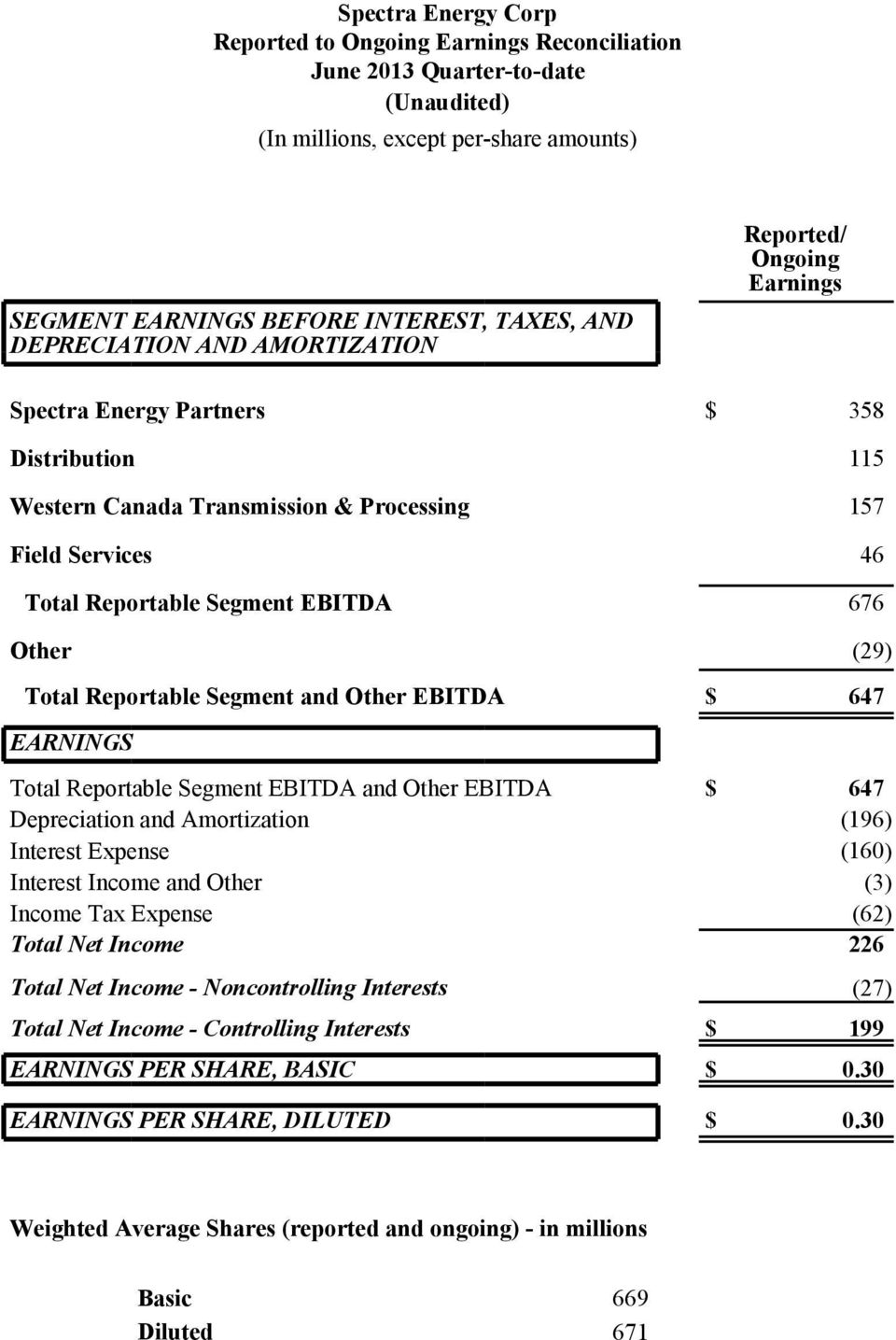 (29) Total Reportable Segment and Other EBITDA $ 647 EARNINGS Total Reportable Segment EBITDA and Other EBITDA $ 647 Depreciation and Amortization (196) Interest Expense (160) Interest Income and