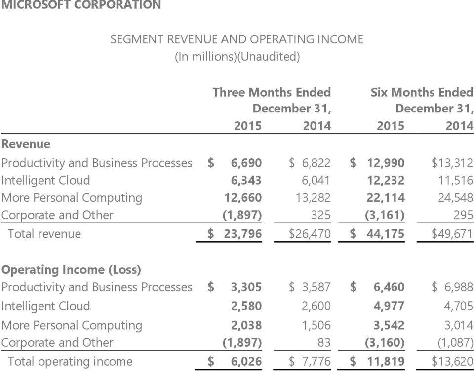 (1,897) 325 (3,161) 295 Total revenue $ 23,796 $26,470 $ 44,175 $49,671 Operating Income (Loss) Productivity and Business Processes $ 3,305 $ 3,587 $ 6,460 $ 6,988