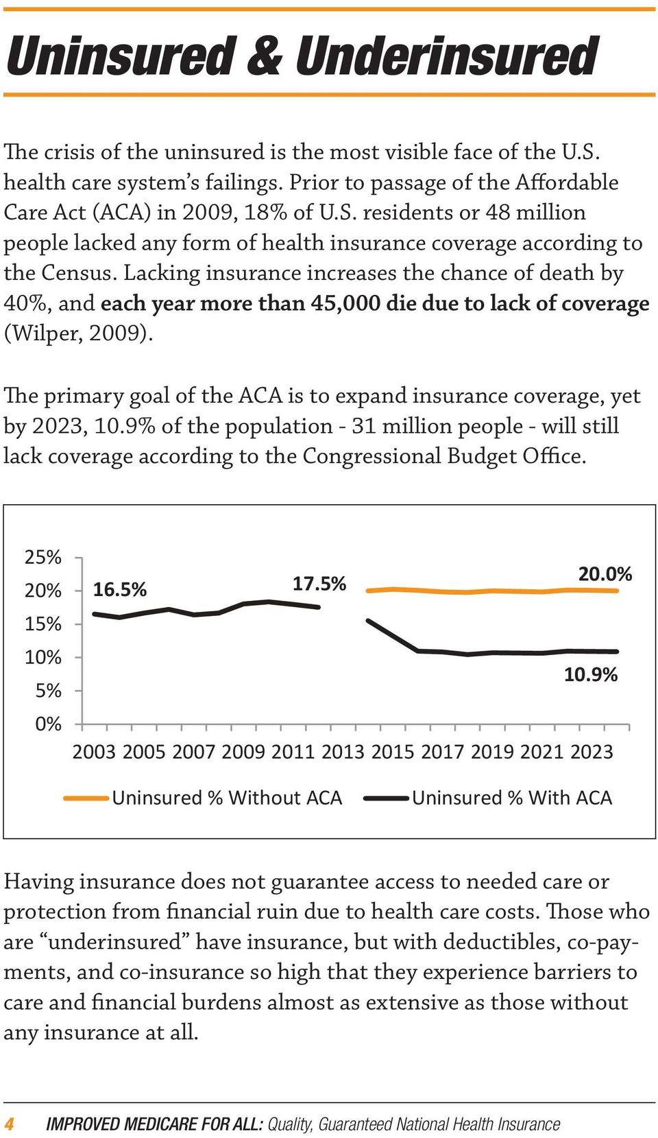 The primary goal of the ACA is to expand insurance coverage, yet by 2023, 10.9% of the population - 31 million people - will still lack coverage according to the Congressional Budget Office.