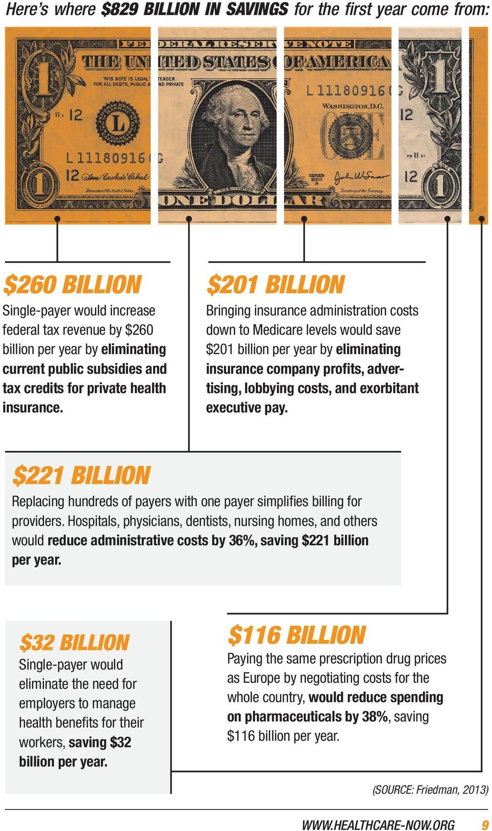 Bringing insurance administration costs down to Medicare levels would save $201 billion per year by eliminating insurance company profits, advertising, lobbying costs, and exorbitant executive pay.