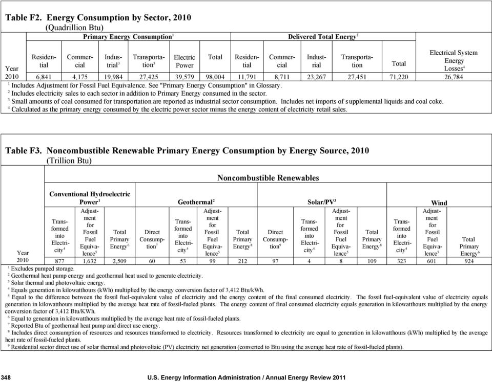 "98,00,79 8,7 2,267 27, 7,220 26,78 Includes. See "" Energy Consumption"" in Glossary. 2 Includes electricity sales to each sector in addition to Energy consumed in the sector."