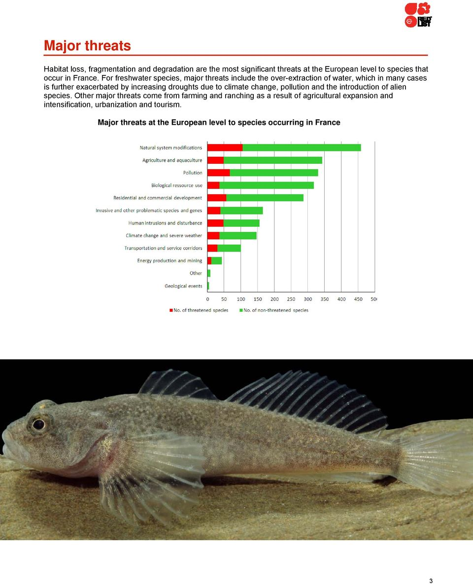 For freshwater species, major threats include the over-extraction of water, which in many cases is further exacerbated by increasing