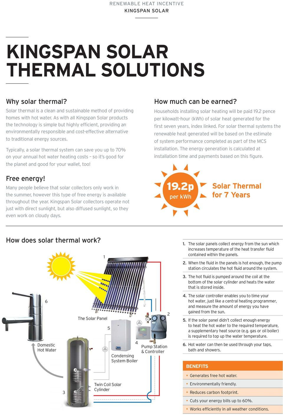 Typically, a solar thermal system can save you up to 70% on your annual hot water heating costs so it s good for the planet and good for your wallet, too! How much can be earned?