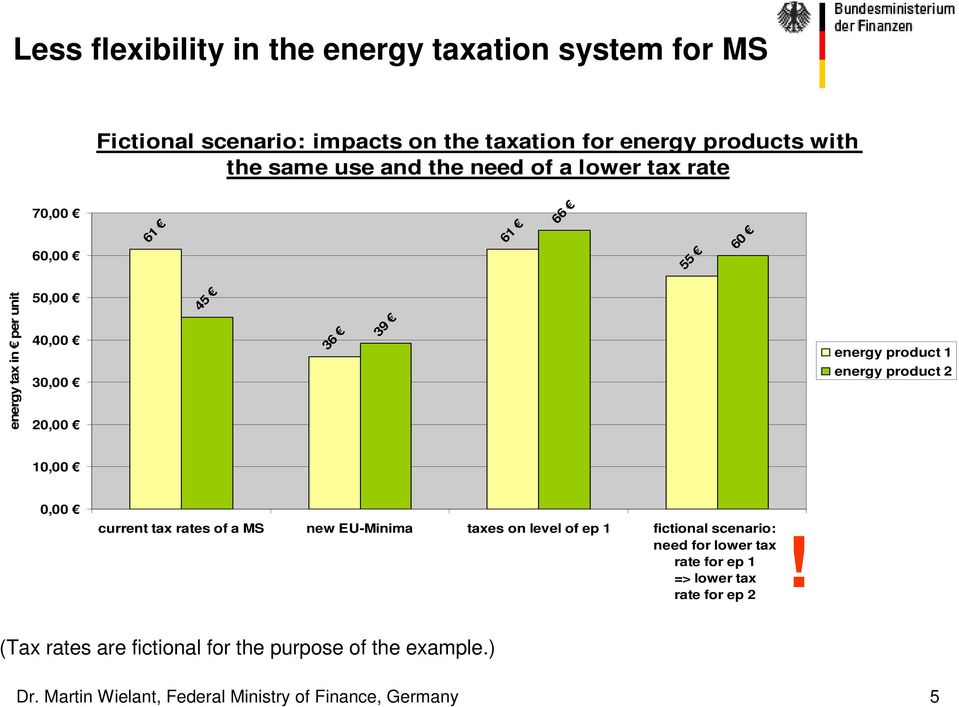 product 2 10,00 0,00 current tax rates of a MS new EU-Minima taxes on level of ep 1 fictional scenario: need for lower tax rate for ep 1 =>