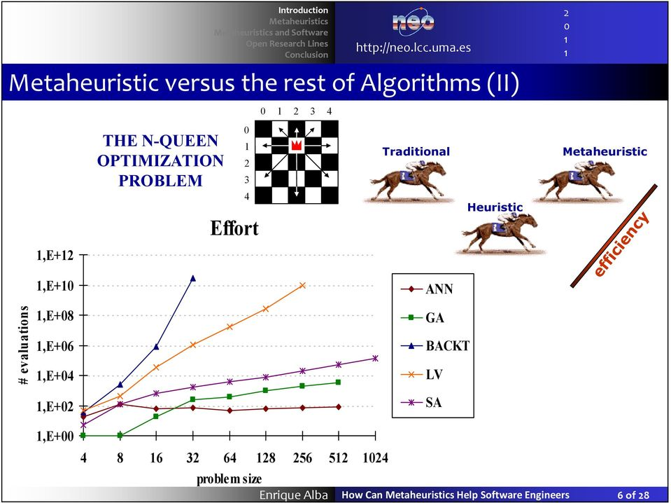 Heuristic Metaheuristic # evaluations,e+,e+8,e+6,e+4,e+,e+ ANN GA BACKT LV