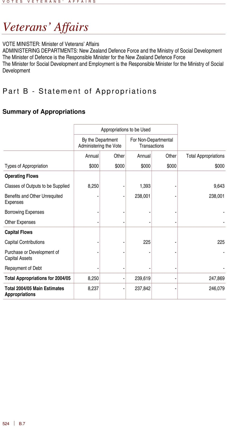 Part B - Statement of Appropriations Summary of Appropriations By the Department Administering the Vote Appropriations to be Used For Non-Departmental Transactions Annual Other Annual Other Total