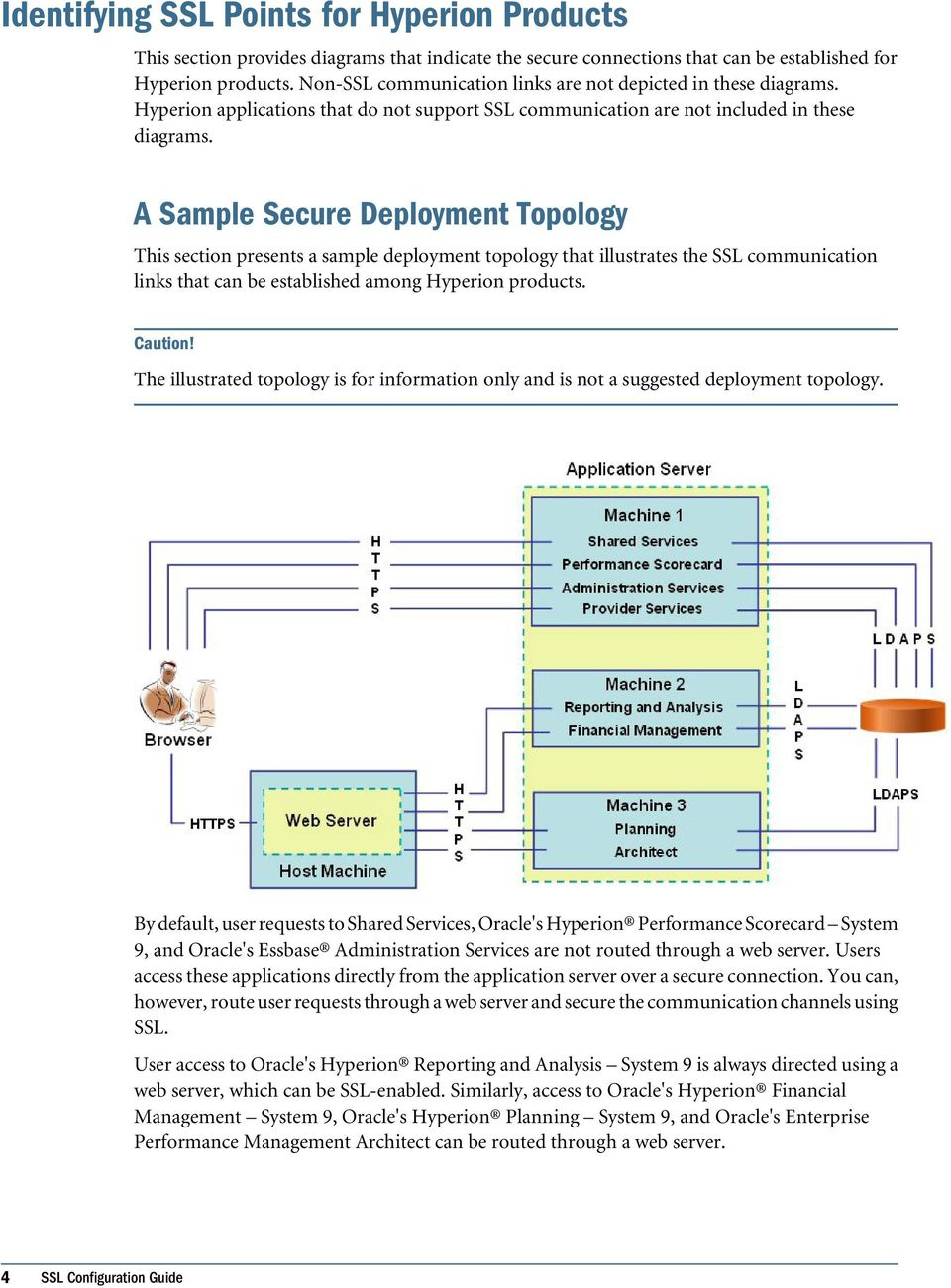 A Sample Secure Deployment Topology This section presents a sample deployment topology that illustrates the SSL communication links that can be established among Hyperion products. Caution!