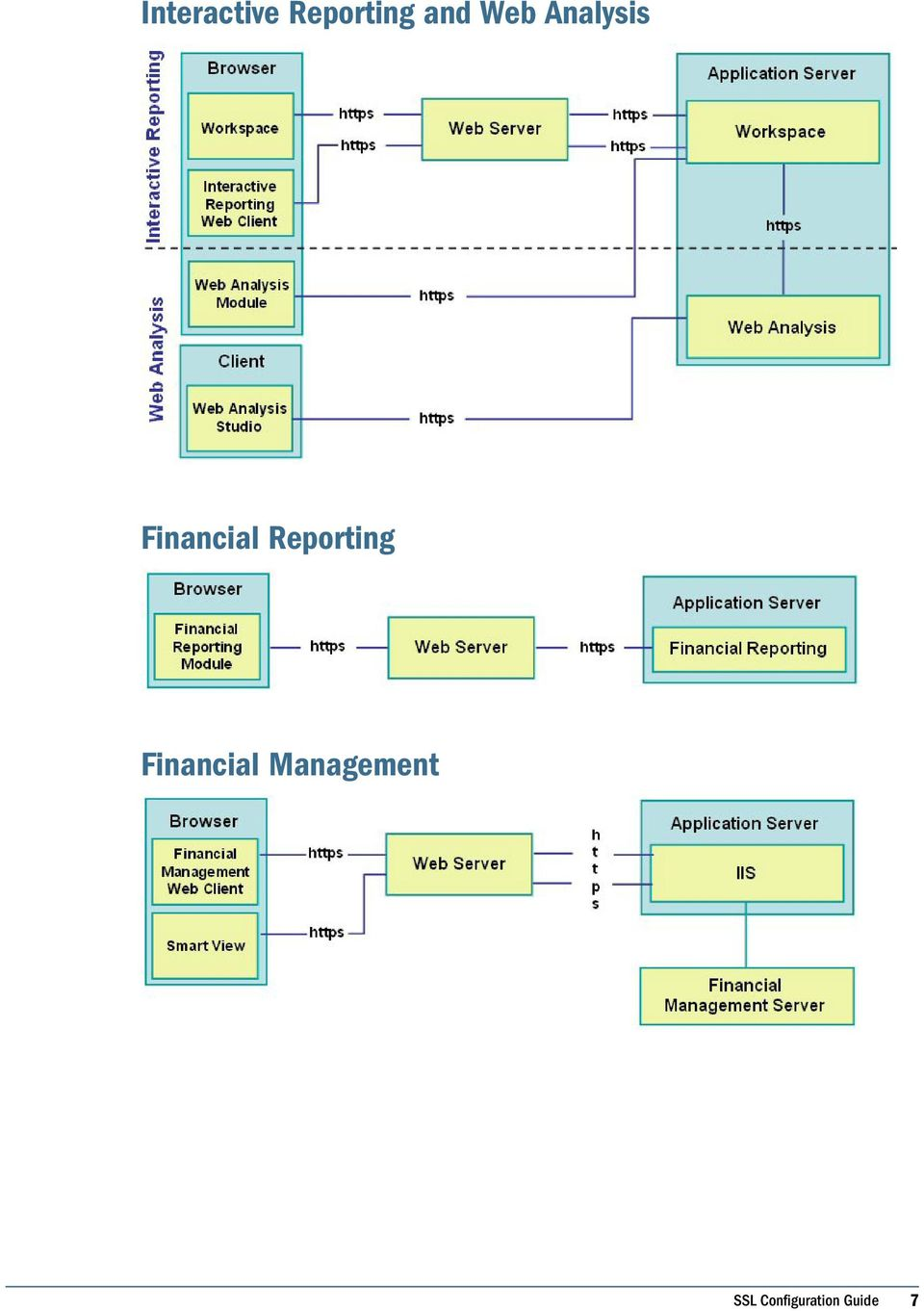 Reporting Financial