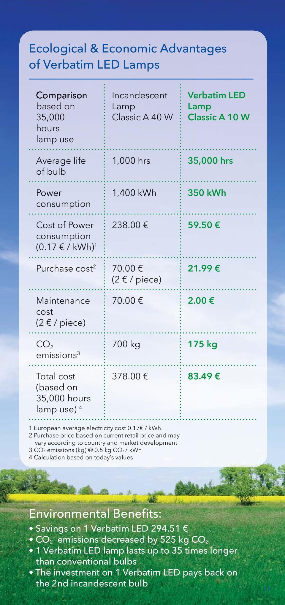 99 Ma intena nce cost (2 / piece) CO 2 emissions 3 Total cost (based on 35,000 hours lamp use) 4 70.00 2.00 700 kg 175 kg 378.00 83.49 1 European average electricity cost 0.17 / kwh.