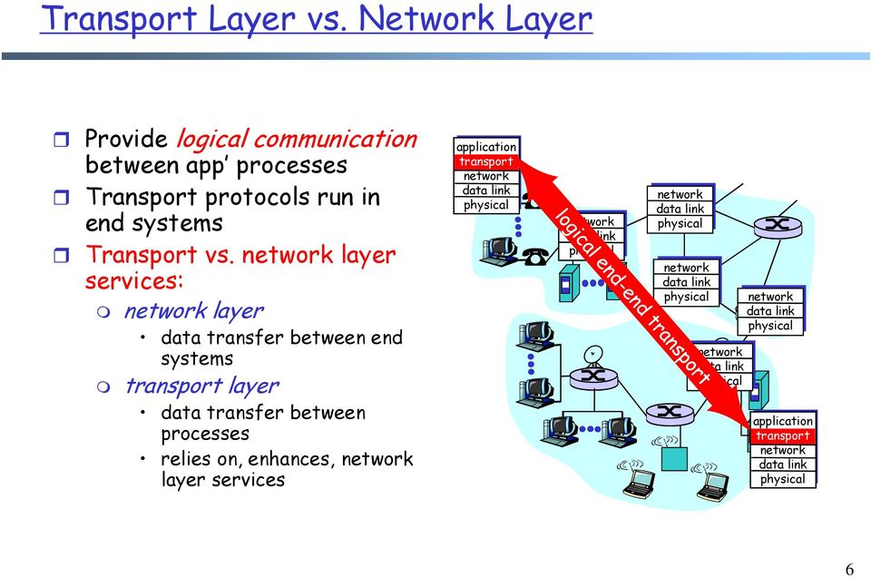 network layer services: network layer data transfer between end systems transport layer data transfer between processes relies on,