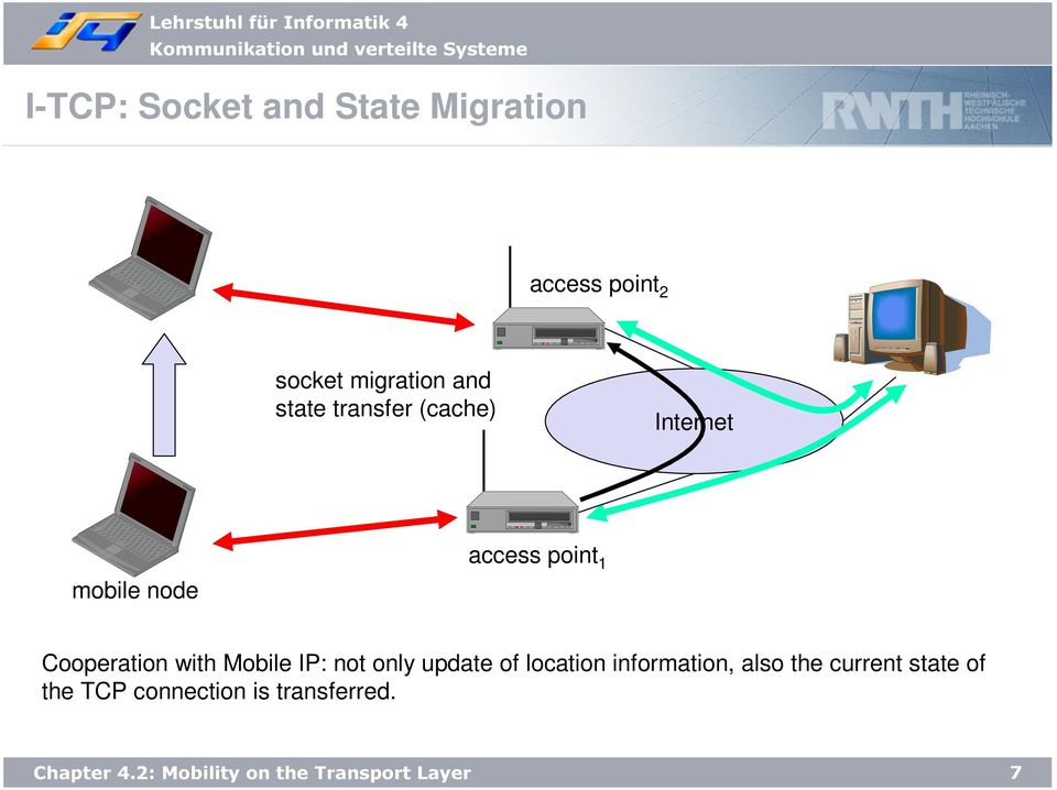 point 1 Cooperation with Mobile IP: not only update of location