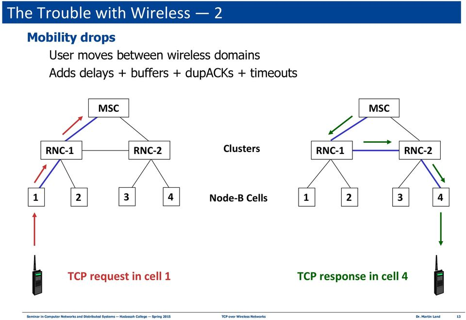 Cells 1 2 3 4 TCP request in cell 1 TCP response in cell 4 Seminar in Computer Networks