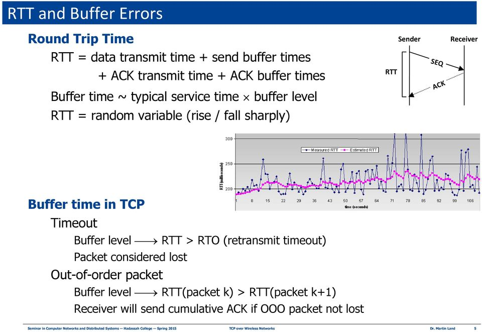 RTO (retransmit timeout) Packet considered lost Out-of-order packet Buffer level RTT(packet k) > RTT(packet k+1) Receiver will send cumulative