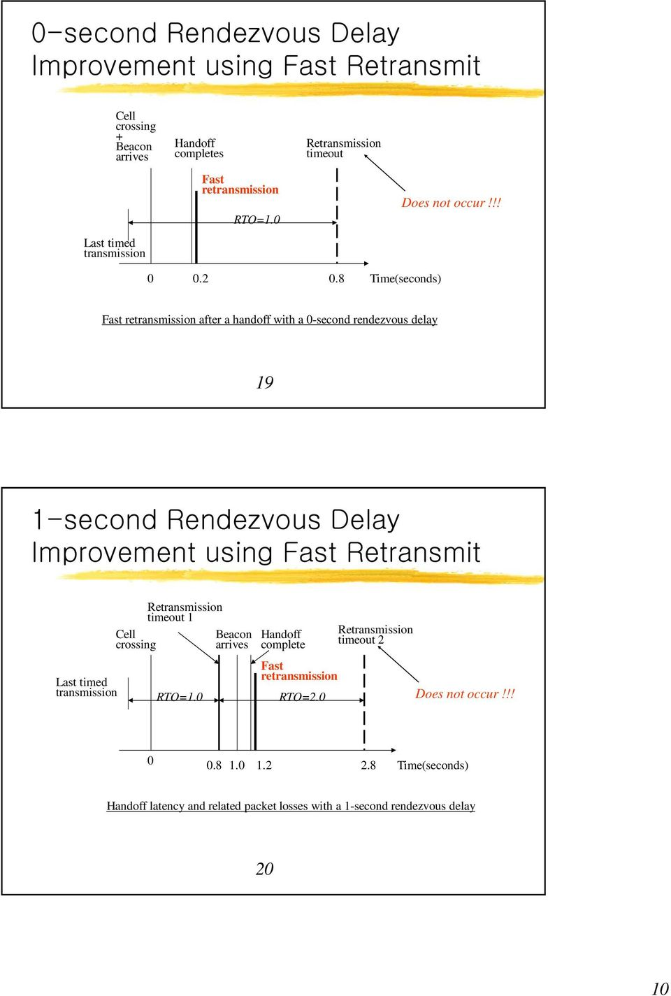 8 Time(seconds) Fast retransmission after a handoff with a 0-second rendezvous delay 19 1-second Rendezvous Delay Improvement using Fast Retransmit Cell