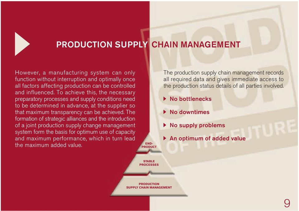 The formation of strategic alliances and the introduction of a joint production supply change management system form the basis for optimum use of capacity and maximum performance, which in turn lead