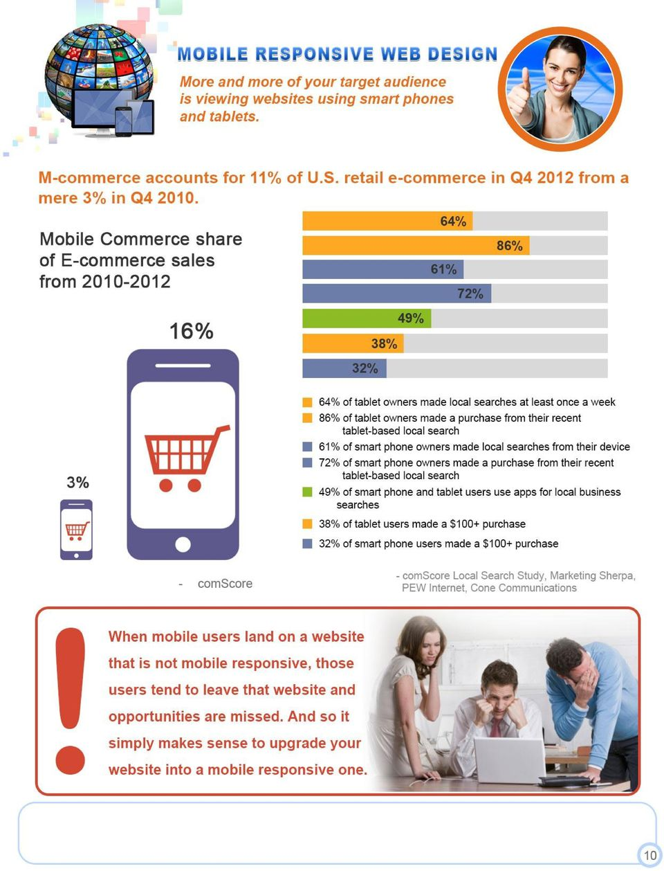 from their device 72% of smart phone owners made a purchase from their recent tablet-based local search 49% of smart phone and tablet users use apps for local business searches 38% of tablet users
