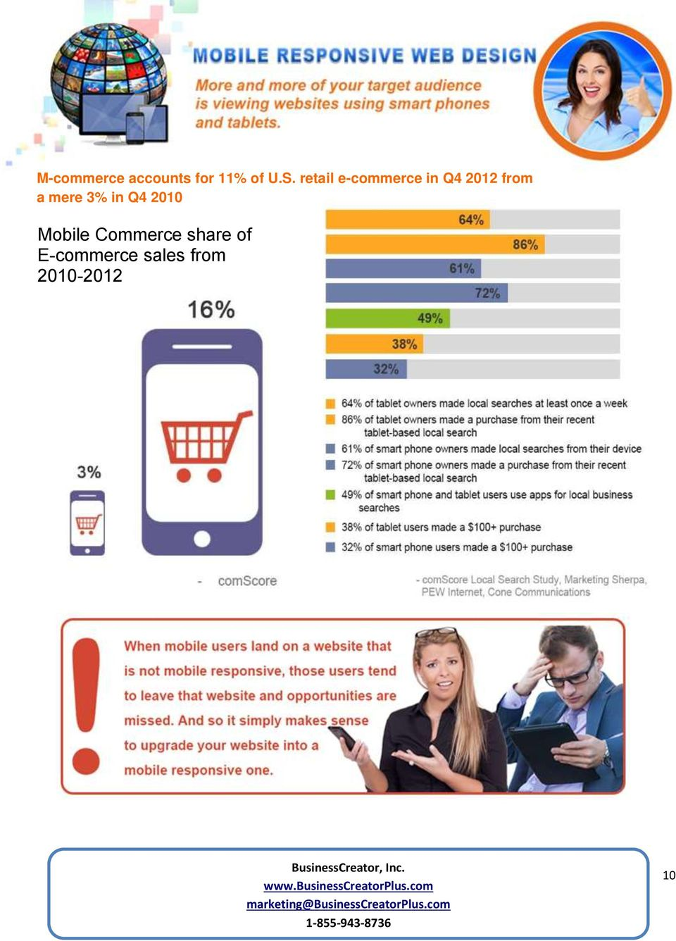 mere 3% in Q4 2010 Mobile Commerce