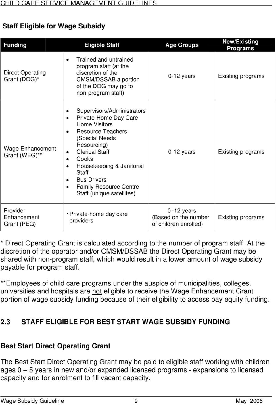 Resourcing) Clerical Staff Cooks Housekeeping & Janitorial Staff Bus Drivers Family Resource Centre Staff (unique satellites) 0-12 years Existing programs Provider Enhancement Grant (PEG)